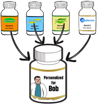 Consolidation Personalized Supplements